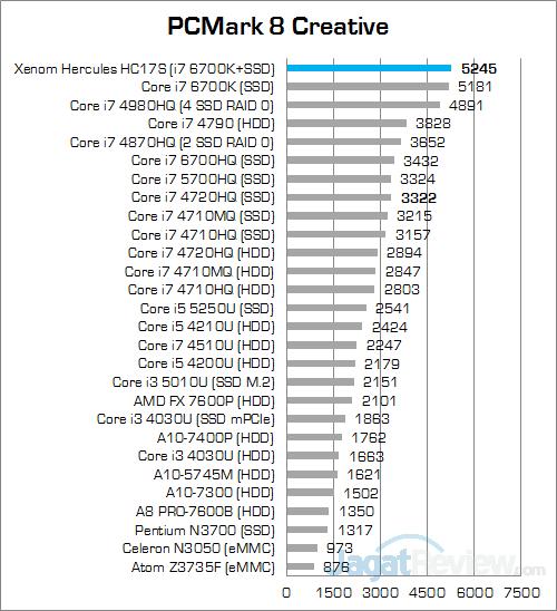 Xenom Hercules HC17S PCMark 8 Creative v2