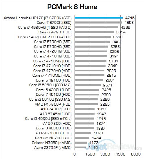 Xenom Hercules HC17S PCMark 8 Home v2