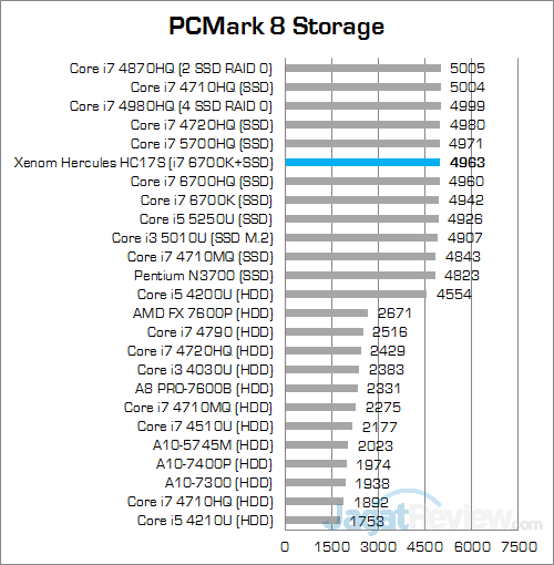 Xenom Hercules HC17S PCMark 8 Storage