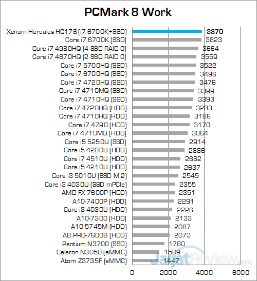 Xenom Hercules HC17S PCMark 8 Work v2