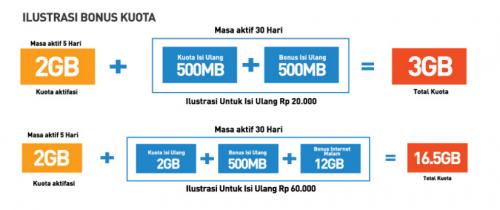 bonus kuota Smartfren Lenovo A6010