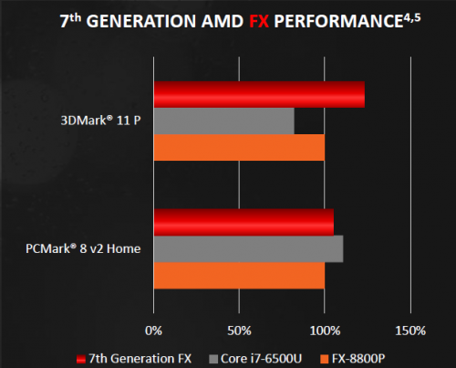 APU Bristol Ridge - vs Core i7-6500U