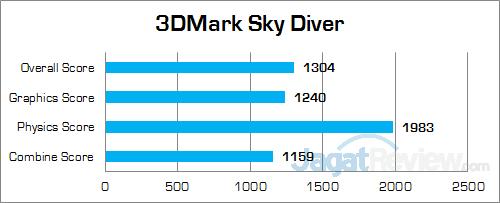 ECS LIVA Core 3DMark Sky Diver