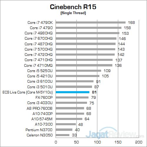 ECS LIVA Core Cinebench R15 02