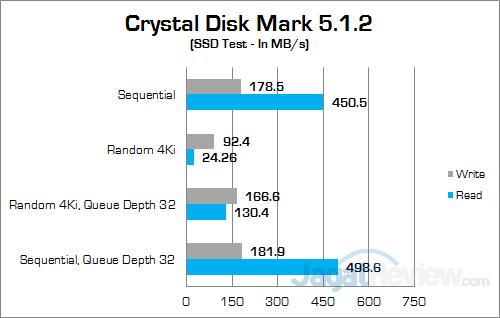 ECS LIVA Core Crystal Disk Mark