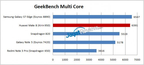 Geekbench-Mate-8-MultiCore