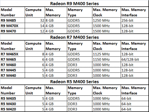 AMD Rx M400 Series
