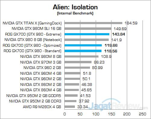 ASUS ROG GX700 Alien Isolation