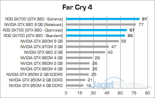 ASUS ROG GX700 Far Cry 4