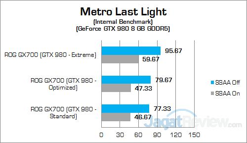 ASUS ROG GX700 Metro Last Light 02