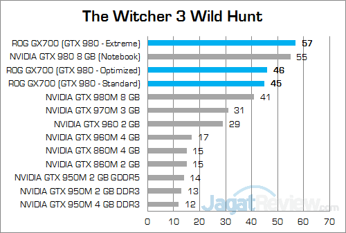 ASUS ROG GX700 The WItcher 3
