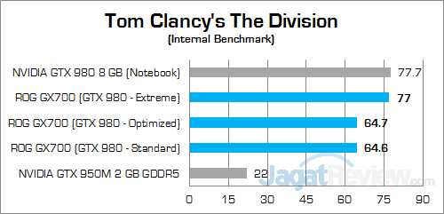 ASUS ROG GX700 Tom Clancy's The Division