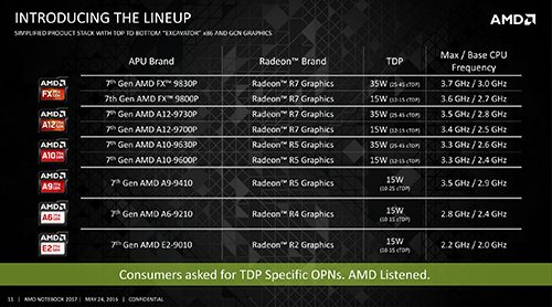 Computex 2016 - AMD APU Bristol Ridge 08