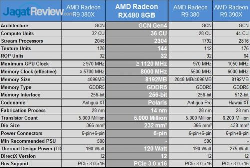 Review Graphics Card: AMD Radeon RX 480 8GB GDDR5 | Jagat Review