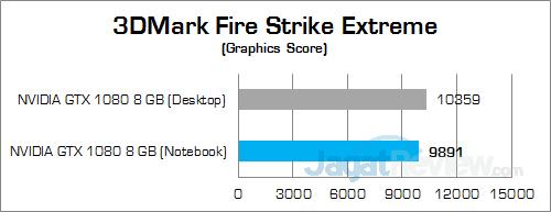 NVIDIA GTX 1080 (Notebook) 3DMFSE Graphics Score