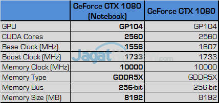 NVIDIA GeForce GTX 1080 Notebook Specification