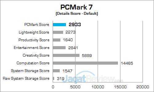 hp-14-am015tx-pcmark-7-detail-score