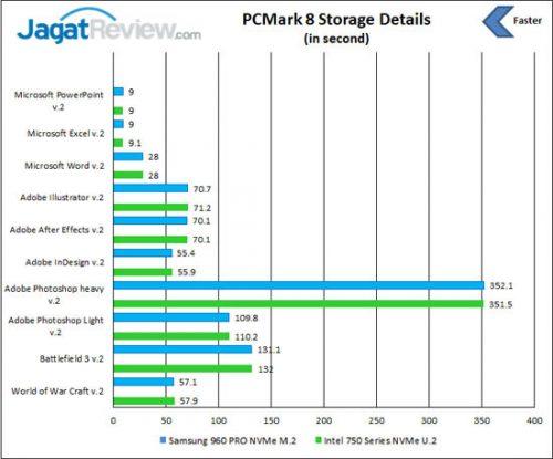 pcm-storage-details
