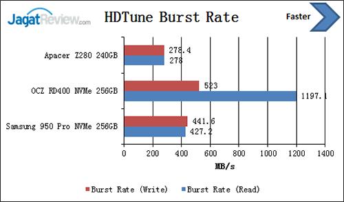 hdtune-burst-rate