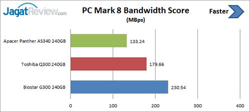 pcm-8-bandwidth-score