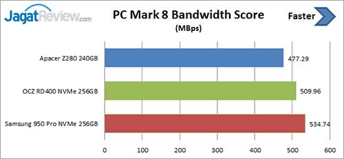 pcm-8-score-bandwidth