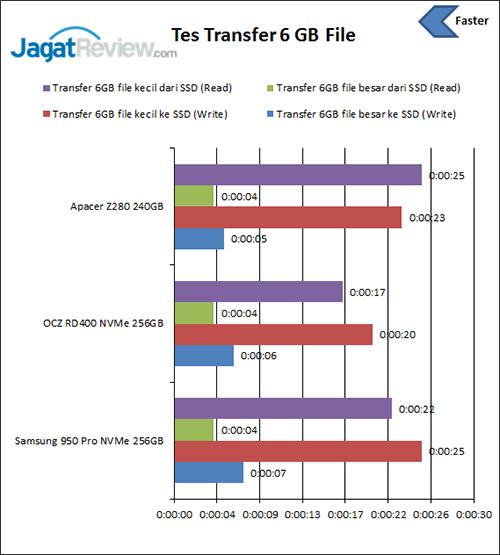 test-transfer-file