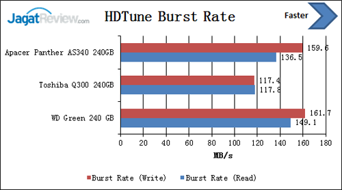 hdtune-burst-rate