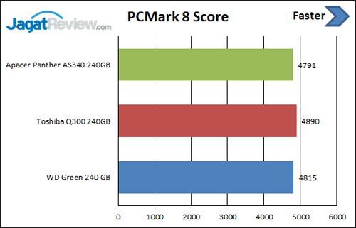 pcm-8-score