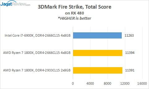 9_3DMarkFS_Total