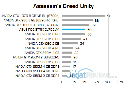 ASUS ROG STRIX GL702VM Assassin's Creed Unity