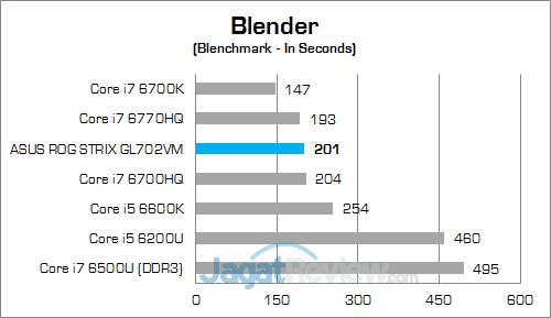 ASUS ROG STRIX GL702VM Blender