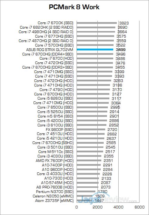 ASUS ROG STRIX GL702VM PCMark 8 Work