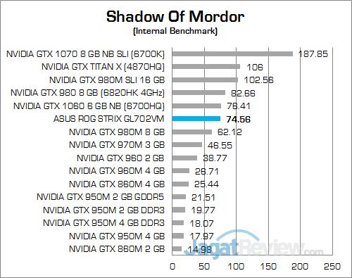 ASUS ROG STRIX GL702VM Shadow Of Mordor