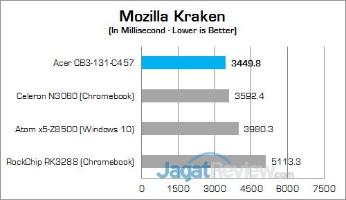 Acer CB3-131-C457 Mozilla Kraken