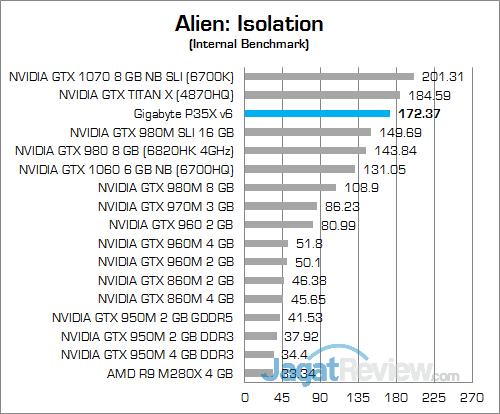 Gigabyte P35X v6 Alien Isolation 02