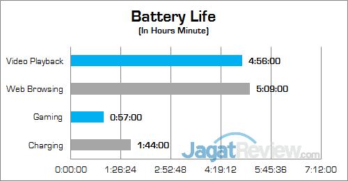 Gigabyte P35X v6 Battery