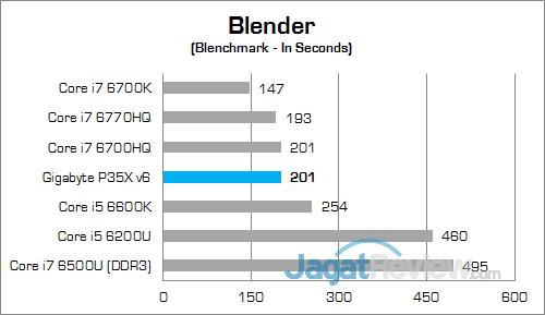 Gigabyte P35X v6 Blender