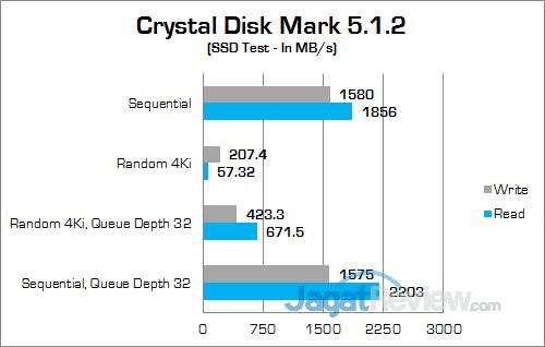 Gigabyte P35X v6 Crystal Disk Mark SSD