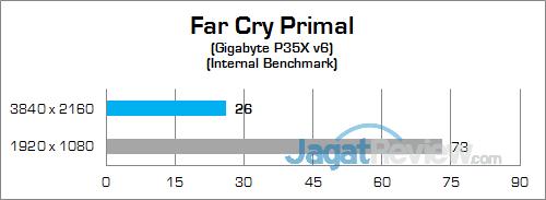 Gigabyte P35X v6 Far Cry Primal