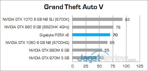 Gigabyte P35X v6 Grand Theft Auto V 02