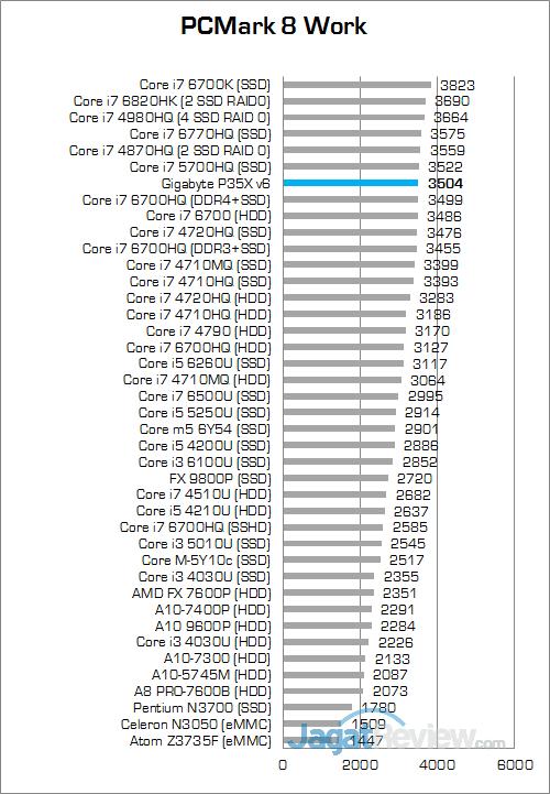 Gigabyte P35X v6 PCMark 8 Work