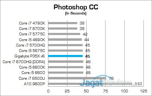 Gigabyte P35X v6 Photoshop