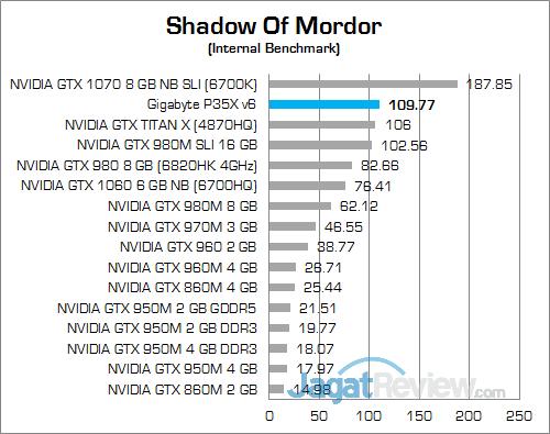 Gigabyte P35X v6 Shadow Of Mordor 02