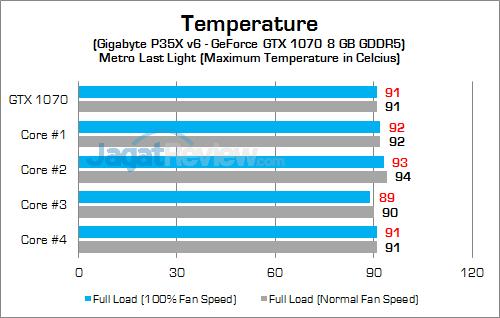 Gigabyte P35X v6 Temp - GPU