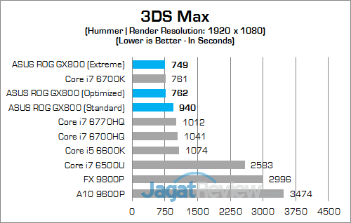 ASUS ROG GX800 3DS Max