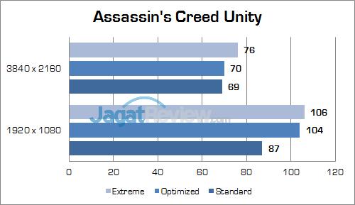 ASUS ROG GX800 Assassin's Creed Unity 01