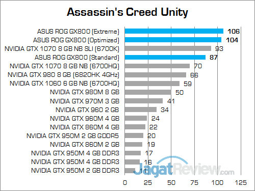 ASUS ROG GX800 Assassin's Creed Unity 02
