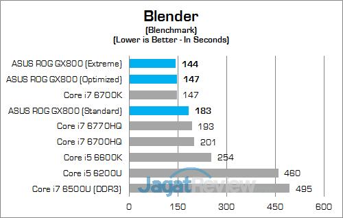 ASUS ROG GX800 Blender