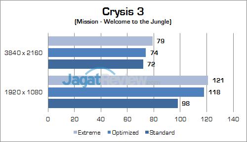 ASUS ROG GX800 Crysis 3 01