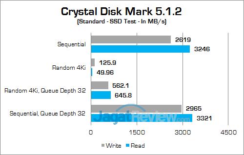 ASUS ROG GX800 Crystal Disk Mark 01